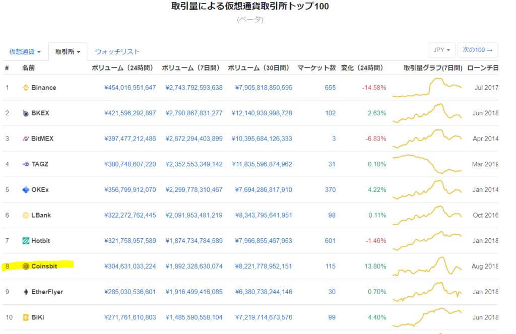 取引量による仮想通貨取引所トップ100の画像です。coinsbitが8位にランクインしていることが示されています。