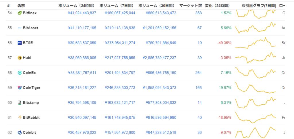 coinex取引所ランキング