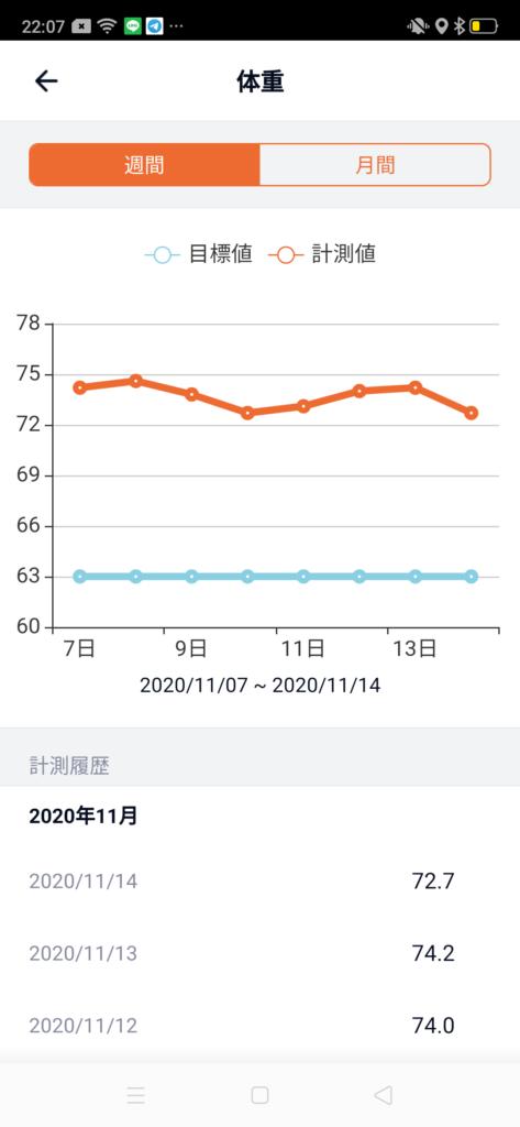30代男性が筋トレダイエット_ぽっこりお腹対策‗体重の変化2週目