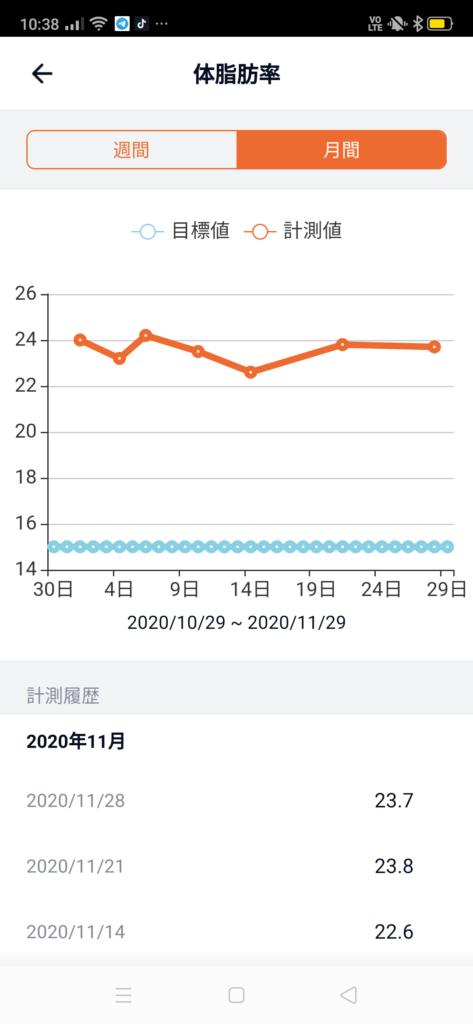 30代男性が筋トレダイエット_ぽっこりお腹対策‗4週目体脂肪率