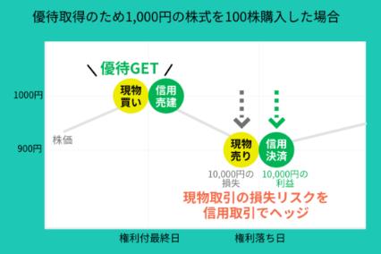 LINE証券の特徴と登録・使い方を解説_メリット_つなぎ売りも可能