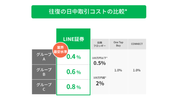 LINE証券の特徴と登録・使い方を解説_4つのメリット_コスト比較