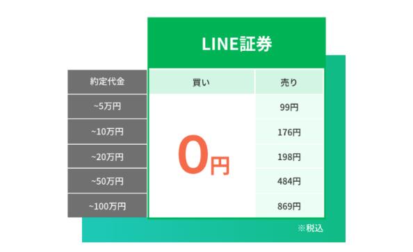 LINE証券の特徴と登録・使い方を解説_4つのメリット_手数料最安②