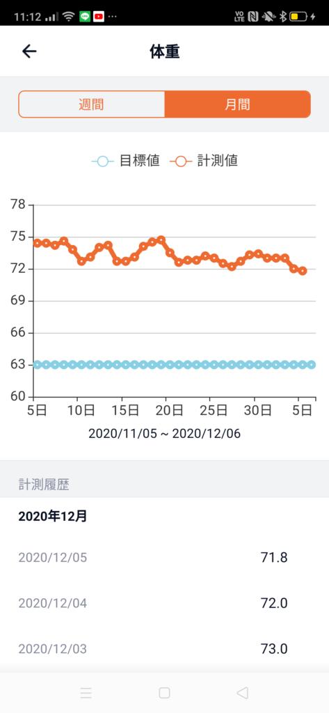 30代男性が筋トレダイエット_ぽっこりお腹対策‗月間体重