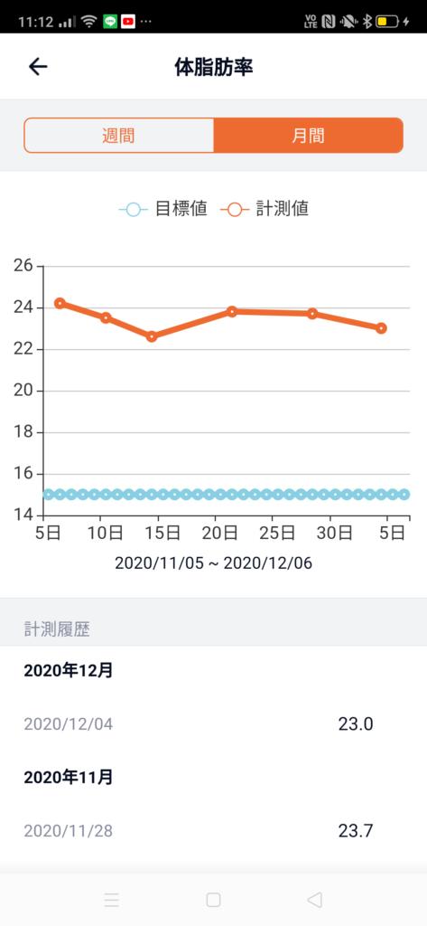 30代男性が筋トレダイエット_ぽっこりお腹対策‗5週目体脂肪率