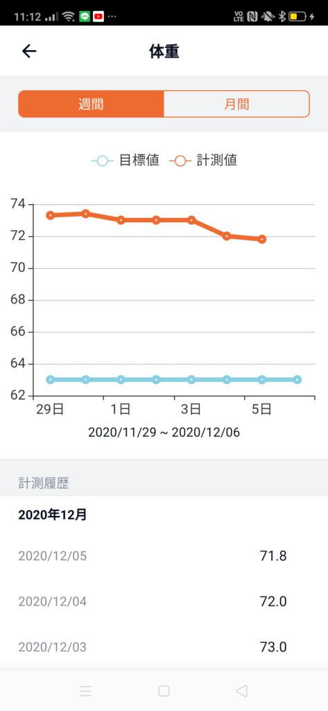 30代男性が筋トレダイエット_ぽっこりお腹対策‗5週目体重